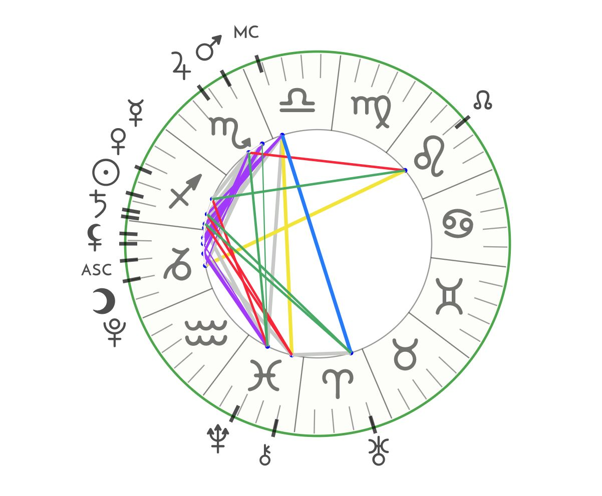 Astrological charts free image collections free any chart examples astrological chart free gallery free any chart examples astrological chart free choice image free any chart nvjuhfo Gallery